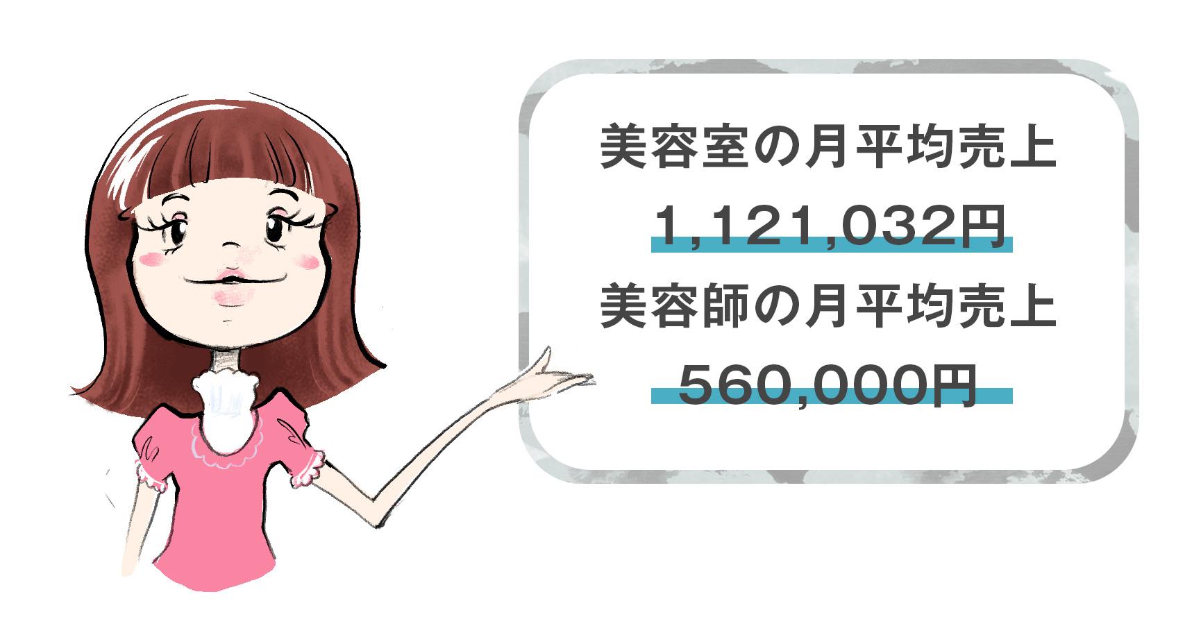 美容室の平均月売上